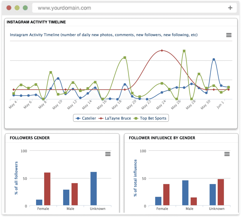 Media Monitoring Report Example and social Media Analytics 26 Free Analytics tools for Marketers