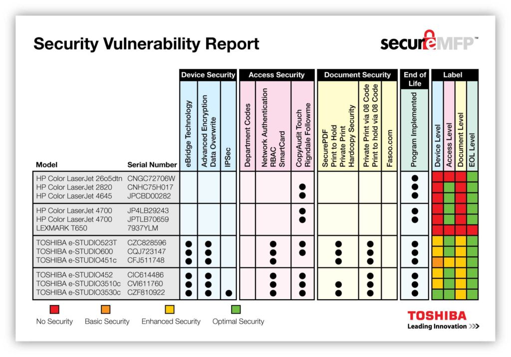 Network Vulnerability assessment Report Sample and Device Security Business News
