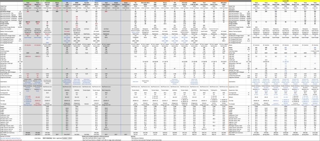 New Car Comparison Spreadsheet and Bolt Ev Petitor Spec Parison Chevrolet Bolt Ev forum