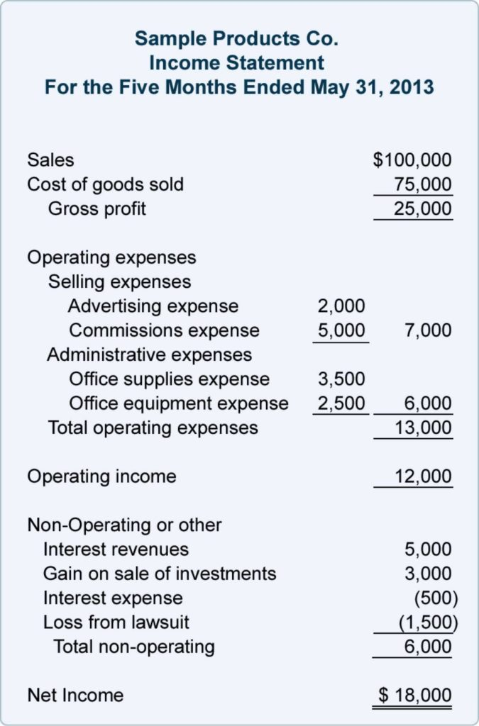 Non Profit Financial Statement Template and Non Profit Financial Statements Template Excel Cehaer Spreadsheet
