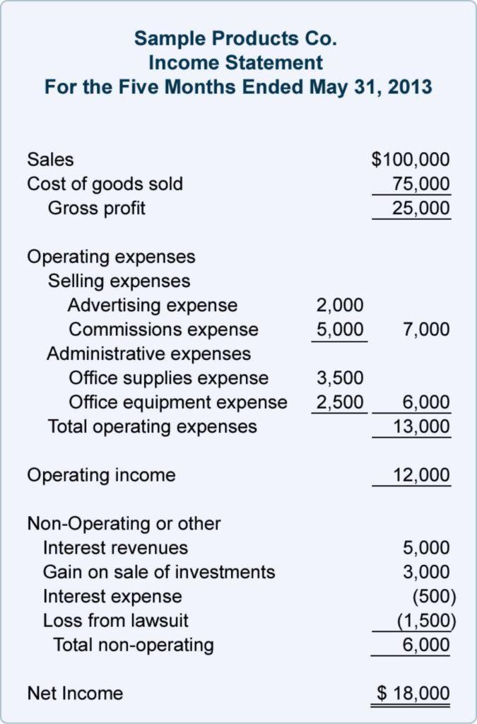 Non Profit Financial Statement Template Free and Non Profit Financial Statements Template Excel Cehaer Spreadsheet