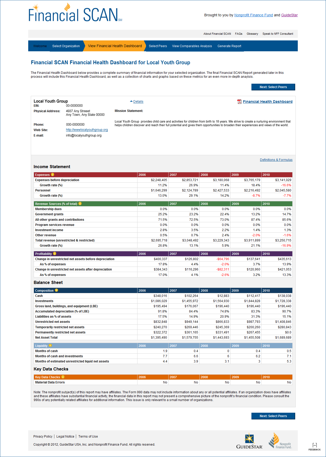 Non Profit Financial Statements Template and Financial Scan for Nonprofits