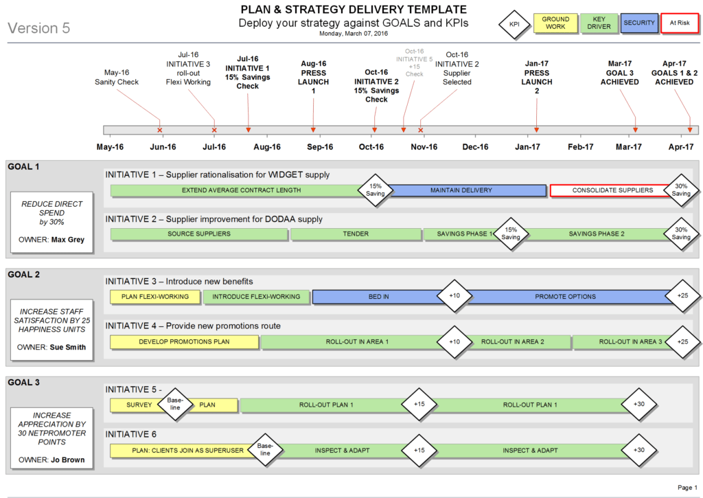 Project Management Schedule Template Excel and This Strategy Delivery Template Shows Your Plan Kpis Milestones