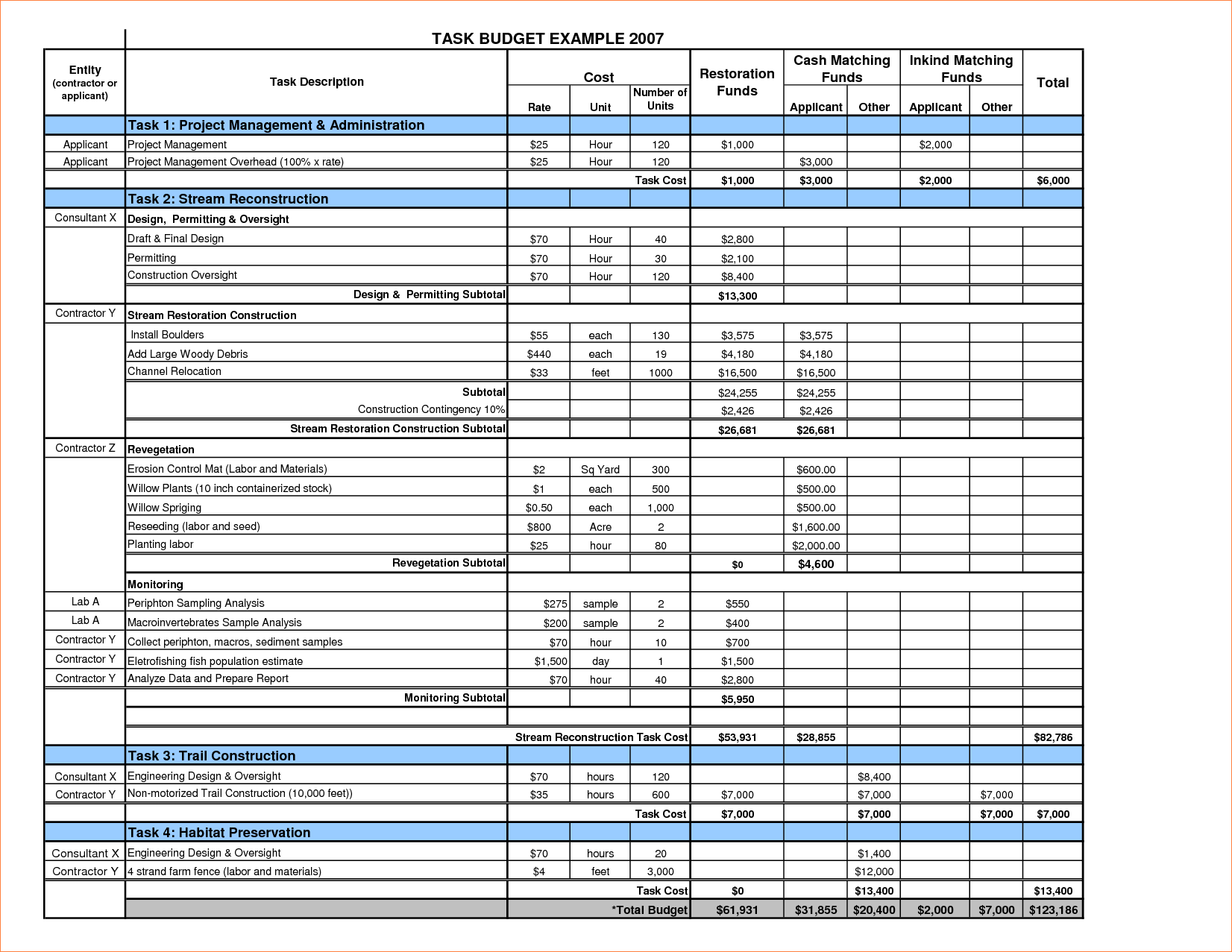 Project Tracking Template for Excel and 6 Project Bud Template Procedure Template Sample