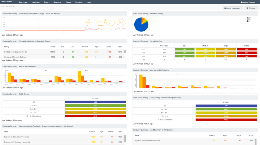 Report Dashboard Examples and Executive Summary Dashboard Sc Dashboard Tenableâ