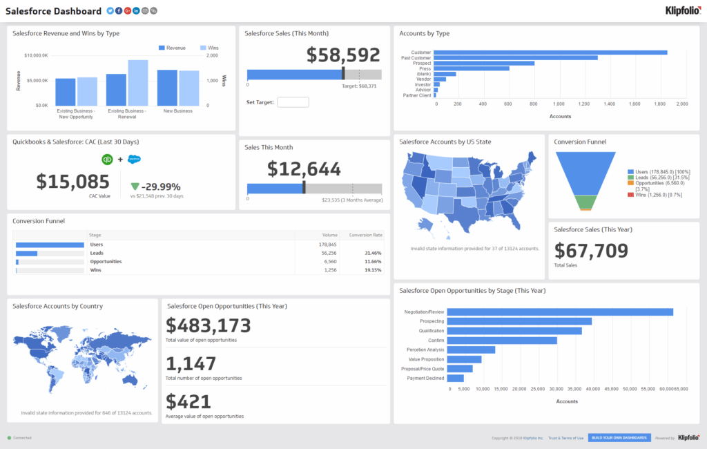 Report Dashboard Examples and What is A Tv Dashboard 8 Reasons Your Office Needs One
