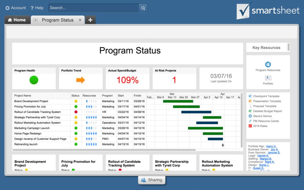 Reporting Dashboard Examples and the 5 Best Project Tracking software Dashboards Pared