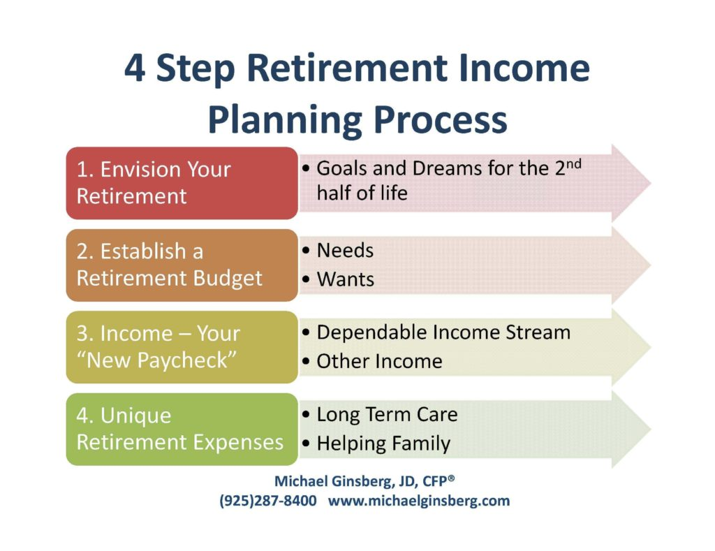 Retirement Planner Spreadsheet and Retirement Needs Retirement Planning Ideas From Michael Ginsberg