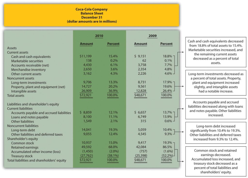 Sales Analysis Report Example and Managerial Accounting 1 0 Flatworld