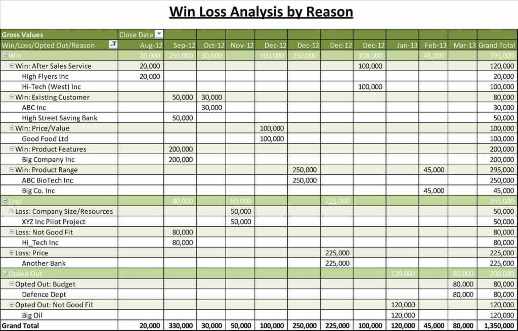 Sales Expense Report Template and Free Expense Report Templates Smartsheet Free Sales Reports