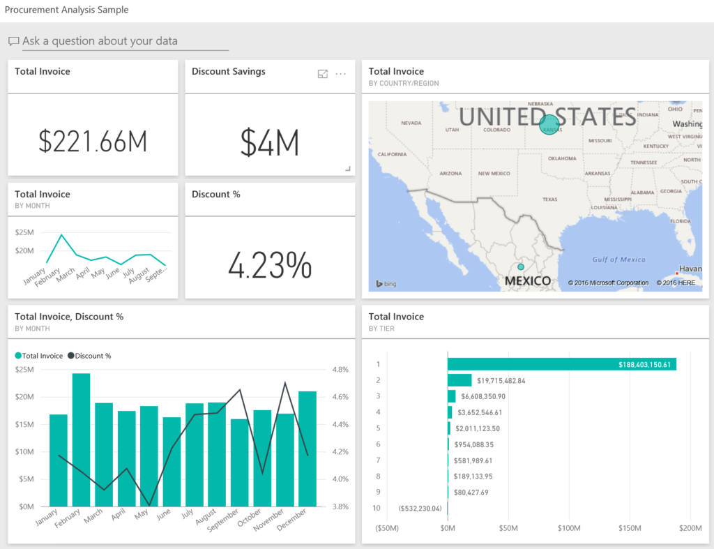 Sample Dashboard Reports and Procurement Analysis Sample for Power Bi Take A tour Microsoft
