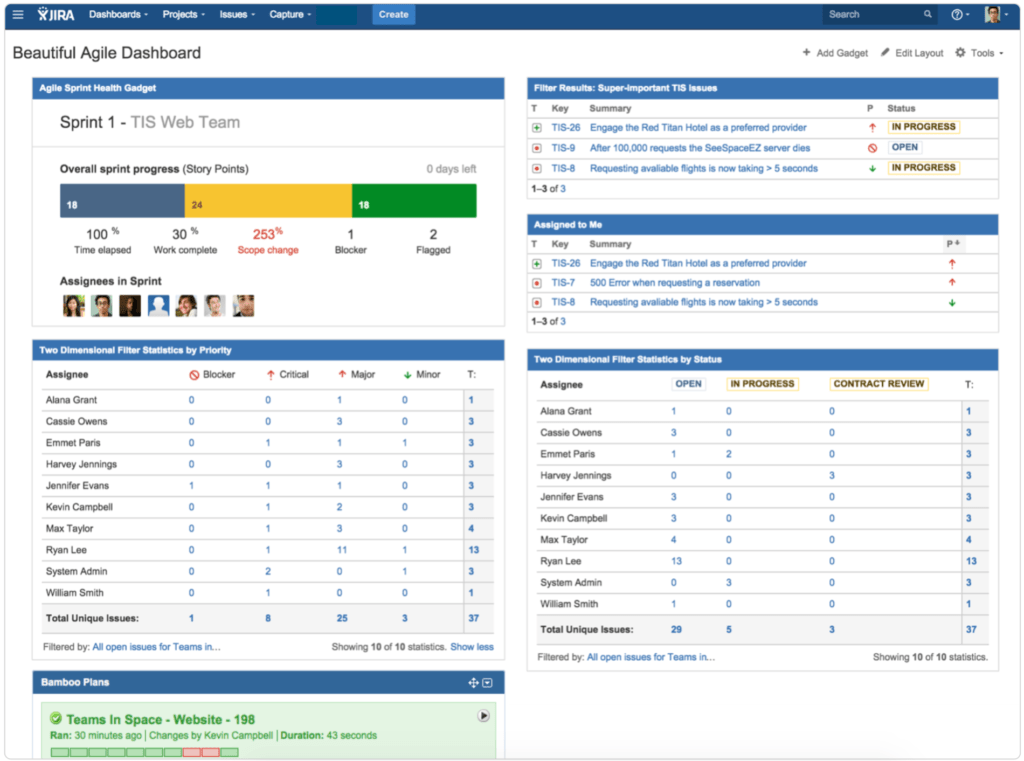 Sample Dashboard Reports In Excel and 7 Steps to A Beautiful and Useful Agile Dashboard atlassian Blog