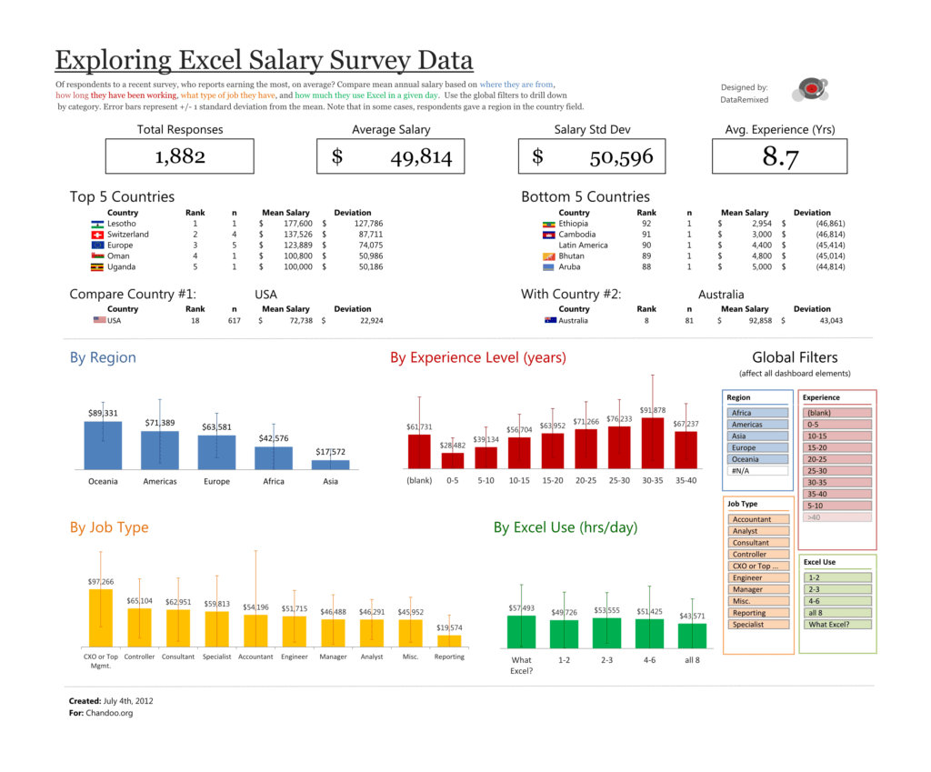 Sample Excel Data for Analysis and Exploring Survey Data with Excel Dataremixed
