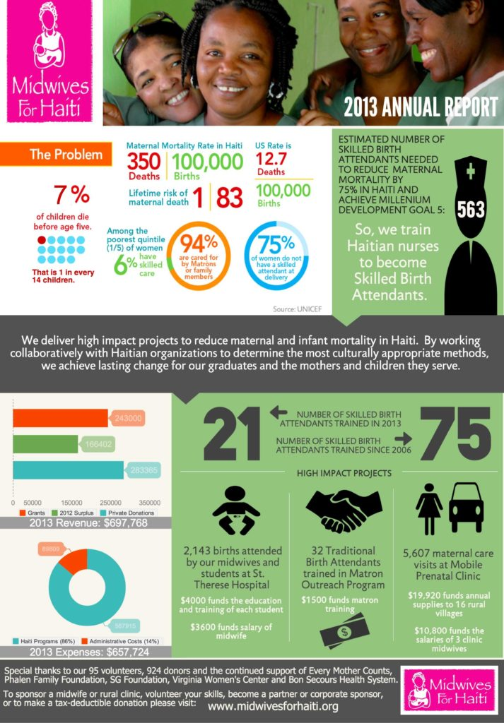 Sample Financial Report for Non-profit organization and Nonprofit Annual Report In An Infographic Real World Example