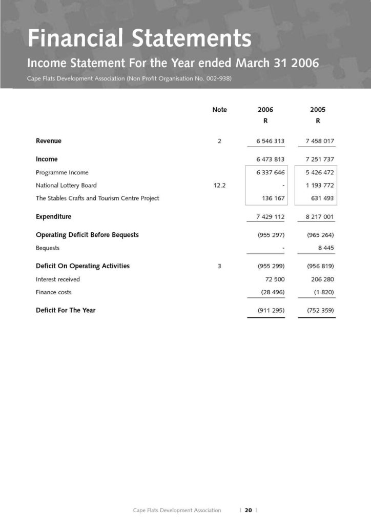 Sample Non Profit Financial Statements and Sample Nonprofit Financial Statements Cehaer Spreadsheet