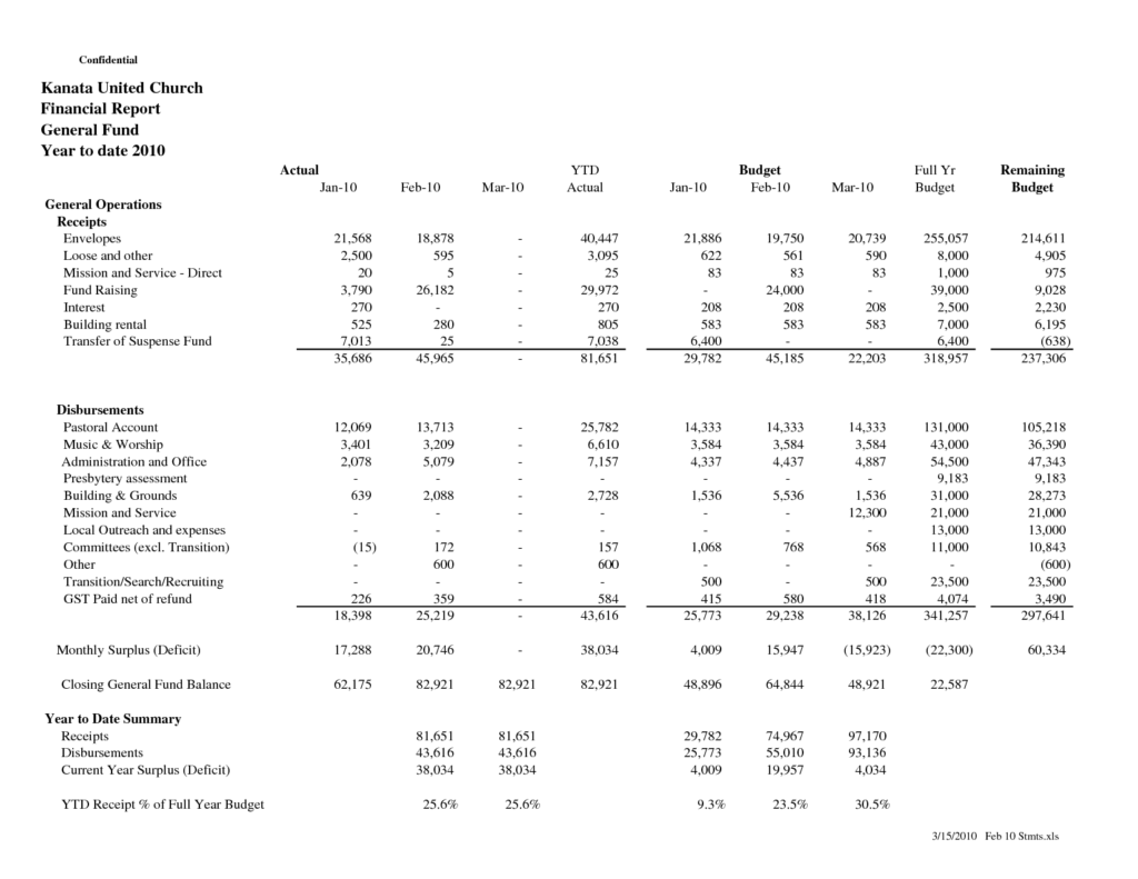 Sample Of Church Financial Report and Doc Finance Report format Example Financial Statement