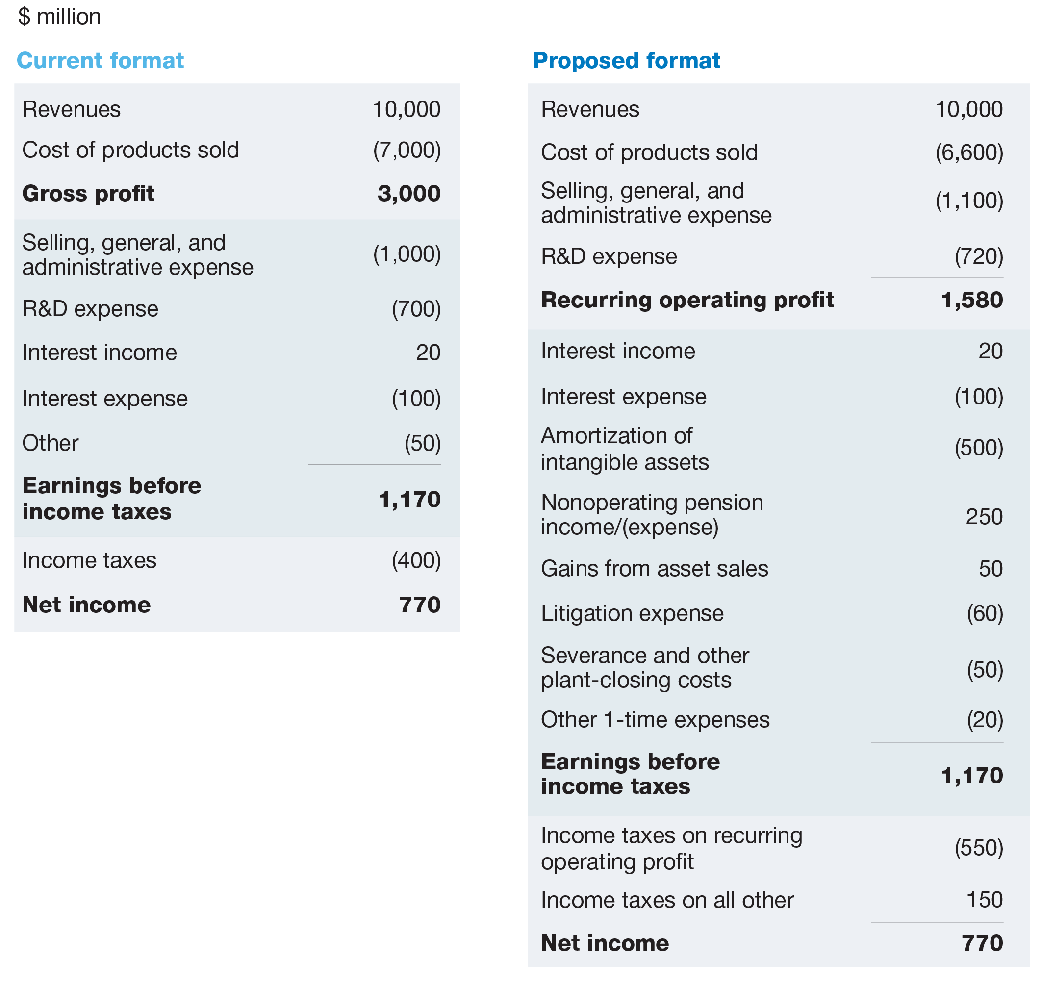 Sample Profit and Loss Statement form and Building A Better In E Statement Mckinsey Pany
