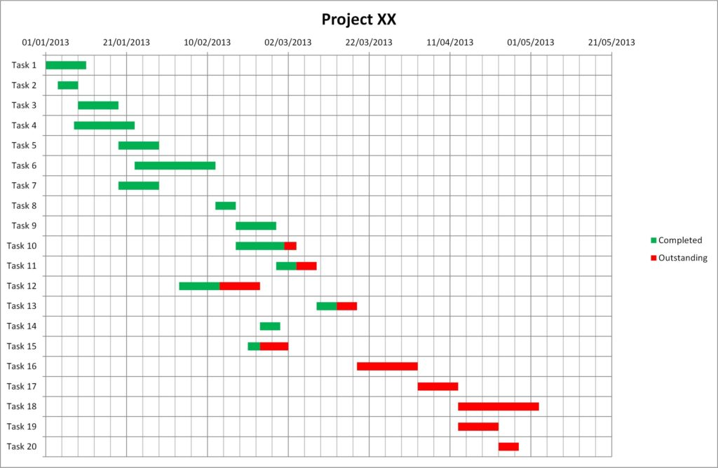 Simple Excel Gantt Chart Template Free and Gantt Chart Excel Template Tristarhomecareinc
