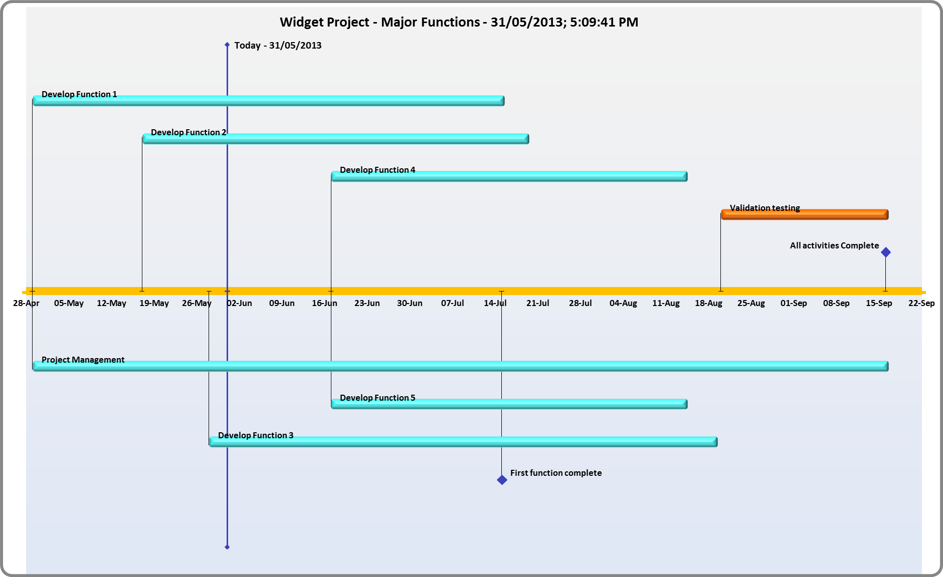 Simple Excel Gantt Chart Template Free and Generate A Timeline Automatically From Your Gantt Chart Free