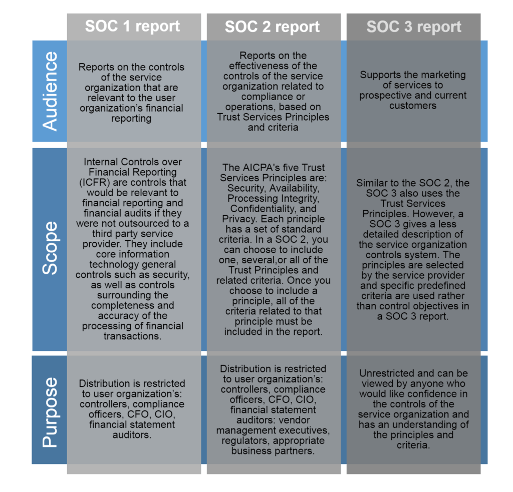 Soc 3 Report Example and Image Gallery soc Audit