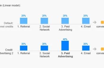 Modelos de Atribuição em Métricas de Marketing