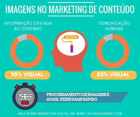 A importância das imagens em marketing de conteúdo