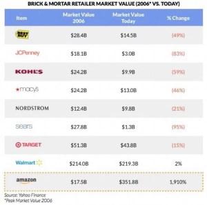 Valor de mercado varejistas