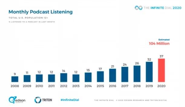 Pesquisa Infite Dial demonstra crescimento dos podcasts