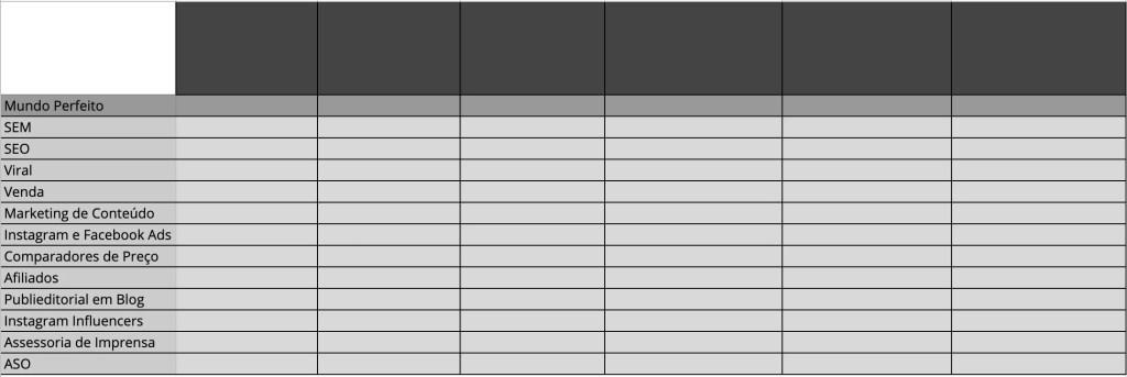 Passo 1 da construção do Startup Channel Matrix: listagem dos canais na primeira coluna