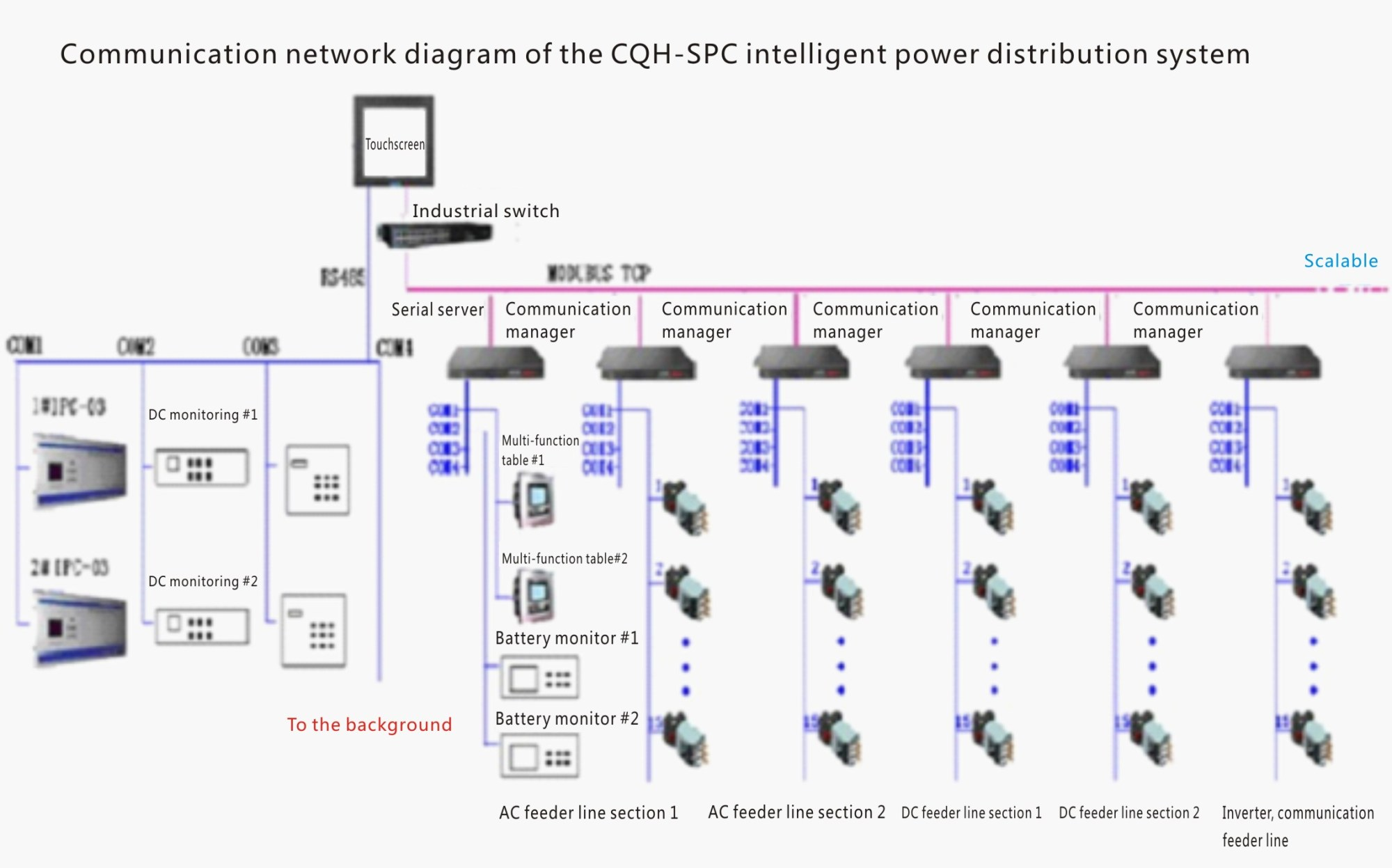 hight resolution of integrated intelligent switch block low voltage distribution system consists of front end system intelligent acquisition module communication module