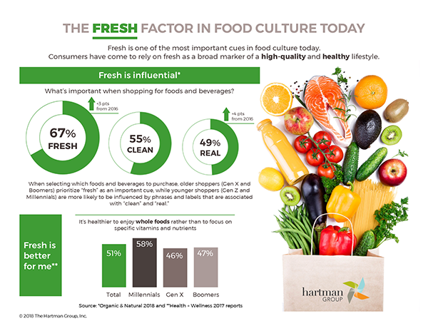 Fresh factor in food 6_21_18