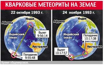 Кварковые метеориты на Земле