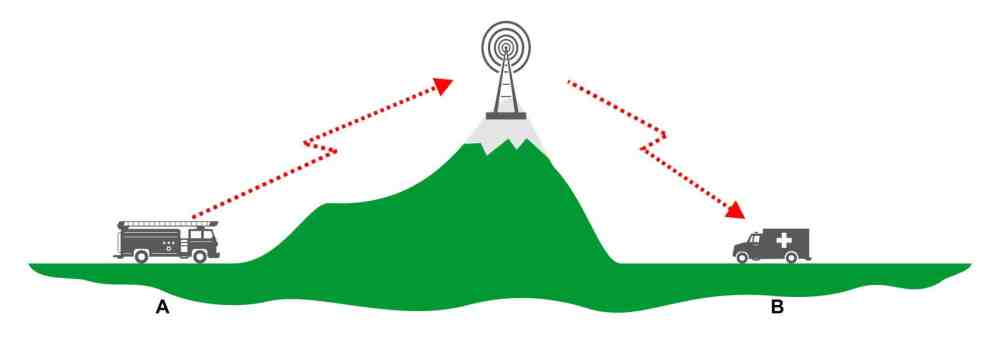 medium resolution of however repeaters are used even when there are no hills in the way as they are excellent for extending range a repeater is an extremely powerful radio
