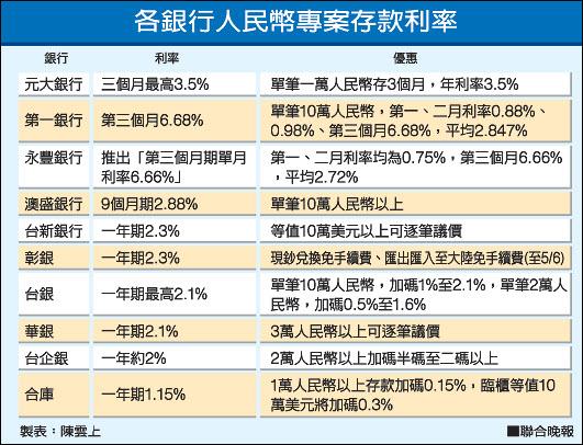 慎防人民幣 短期高利率大吸金 ∣臺灣e新聞