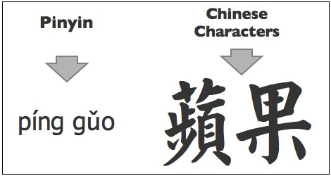 Read Chinese Mandarin Language the Easy Way! Learn Pinyin!
