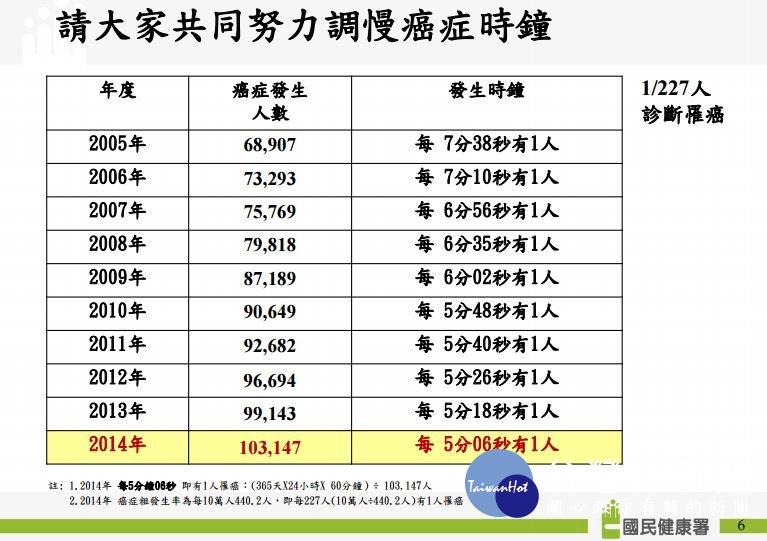 國人癌癥新發首破10萬人 大腸癌連9年奪冠   臺灣好新聞 TaiwanHot.net