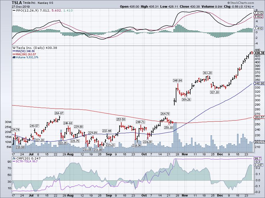 股市亮點 (98 )TSLA ( Tesla Inc. ) | Taiwan Justice | 臺灣公義報