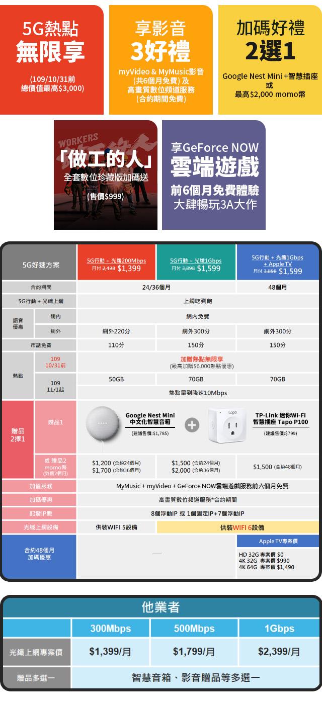 臺灣大哥大5G好速成雙升級上市!5G行動+光纖一起辦月租41折