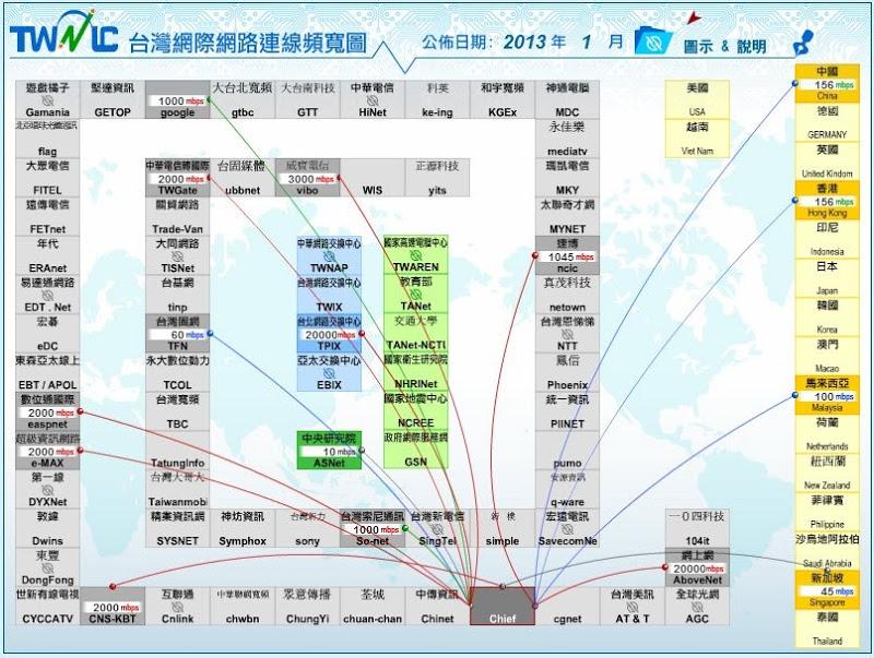 TWNIC 臺灣網際網路連線頻寬圖 1