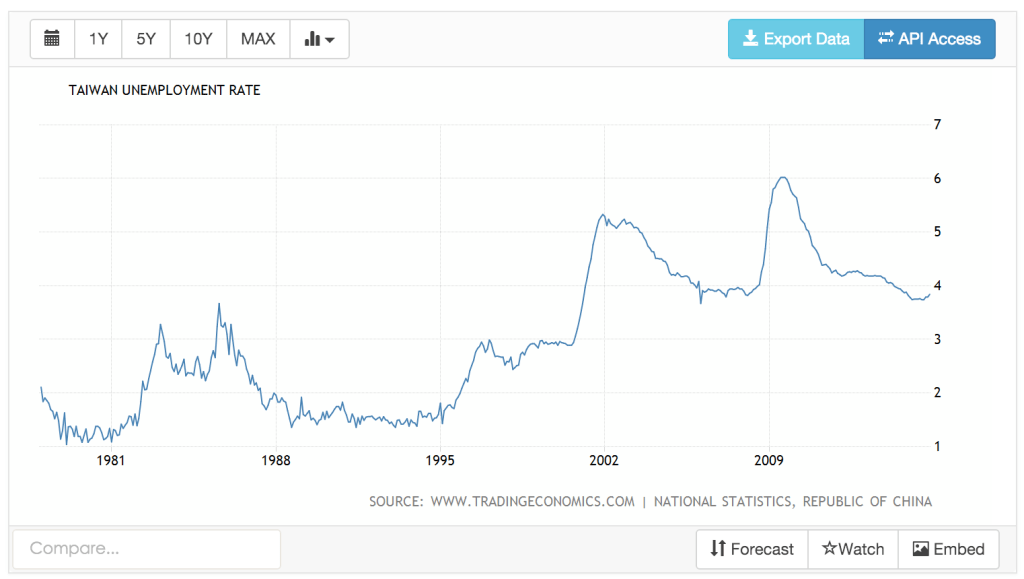 Taiwan-Unemployment-Rate