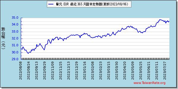 歐元外匯走勢圖趨勢圖
