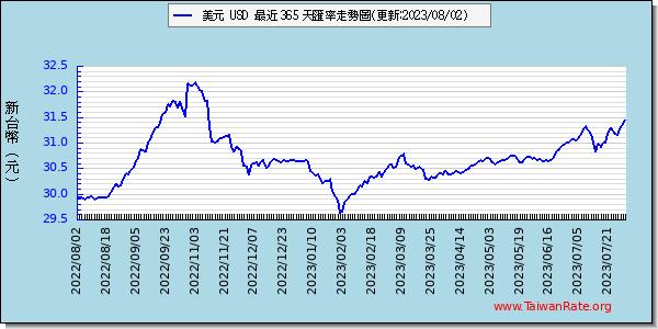 美元外匯走勢圖趨勢圖