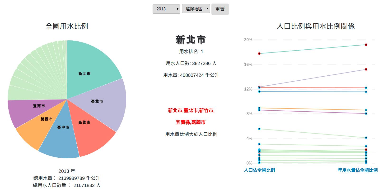 用數據看臺灣 - 臺灣生活用水與人口關係