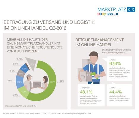 eBay_Infografik_MARKTPLATZ-KIX_Q2_Retourenquote und Retourenmanagement