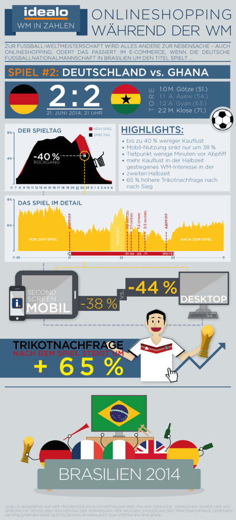 idealo_infografik_wm-traffic_ger-gha
