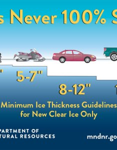 One of the most important ice fishing basics is that following thickness guidelines while anglers know intuitively thin can be also safety tips rh takemefishing