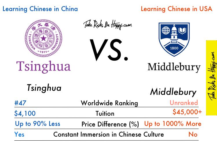 Tsinghua Middlebury