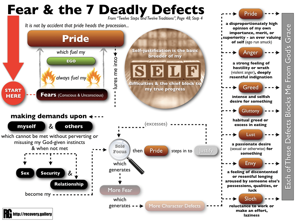 Protected: Fear & the 7 Deadly Defects