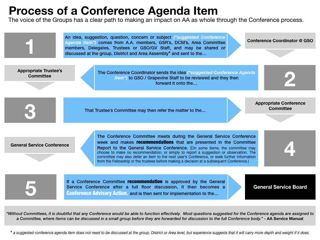 Process of a Conference Agenda Item