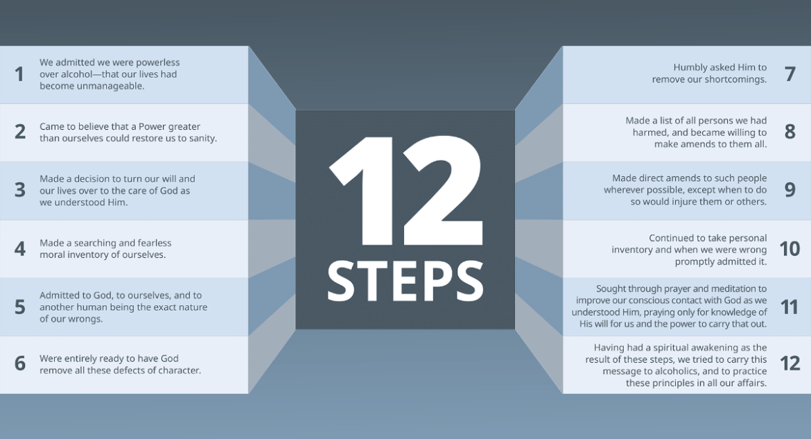 Where Did The 12 Steps Come From?
